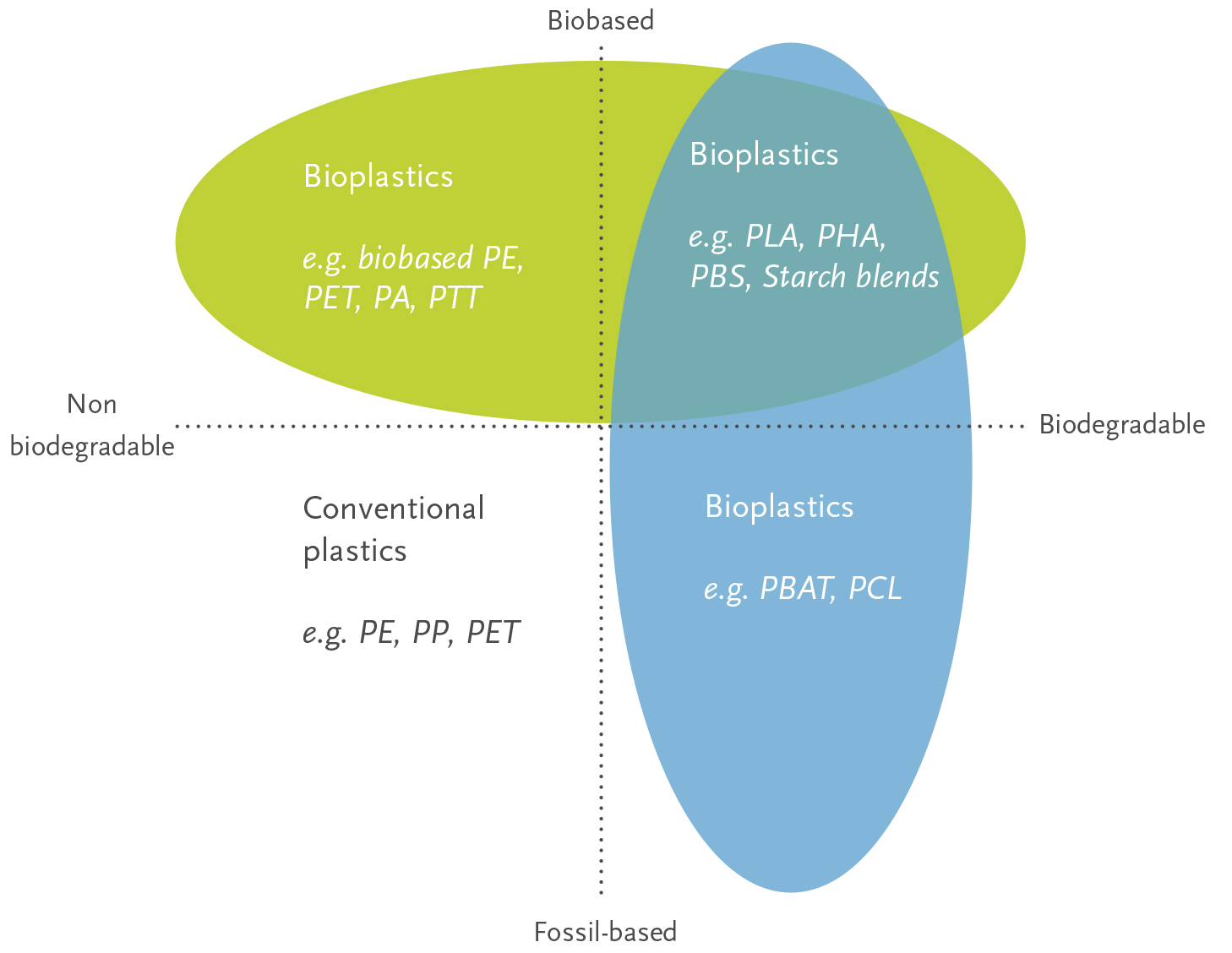 Image result for Classification of biodegradable and bio-based plastics