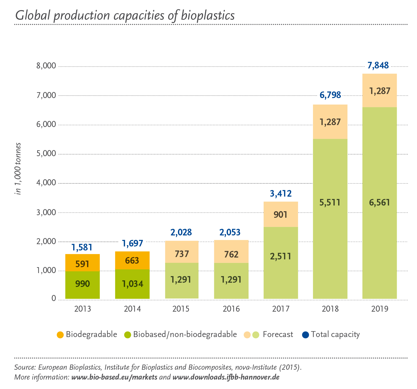 Bio Based Plastics A Review Of Environmental Social And Economic Simapro Institute Global Production Capacities Bioplastics