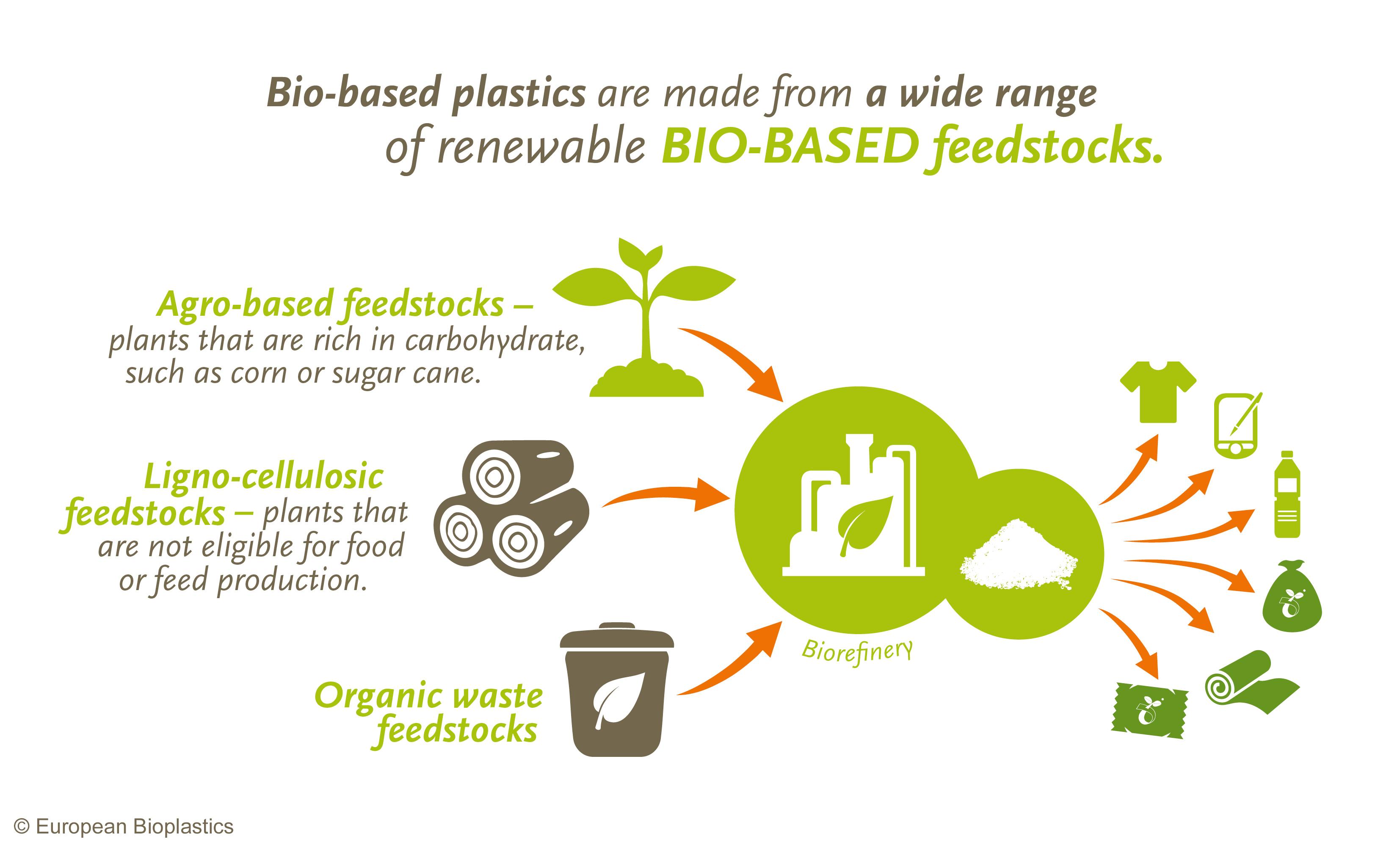FAQ – European Bioplastics e V