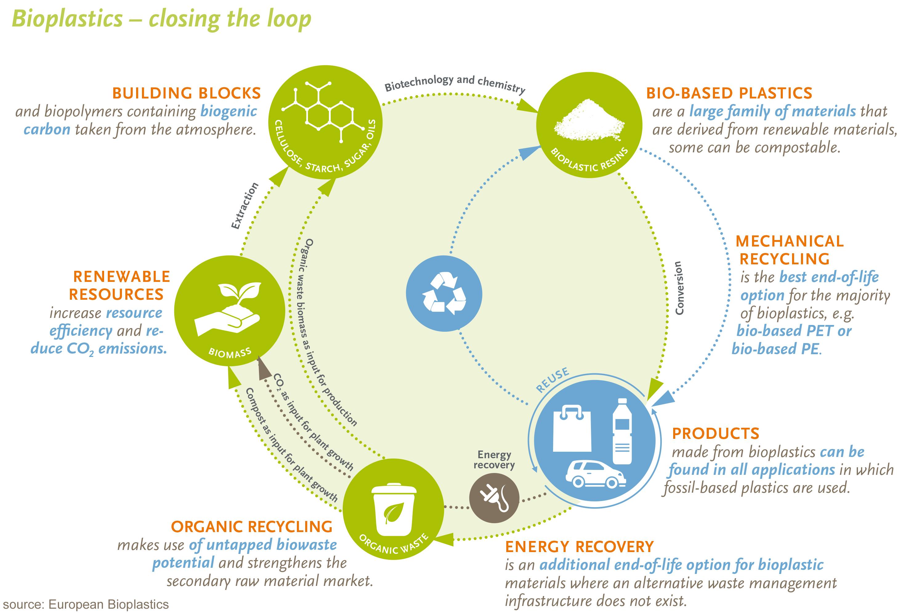 Waste Management – European Bioplastics e V