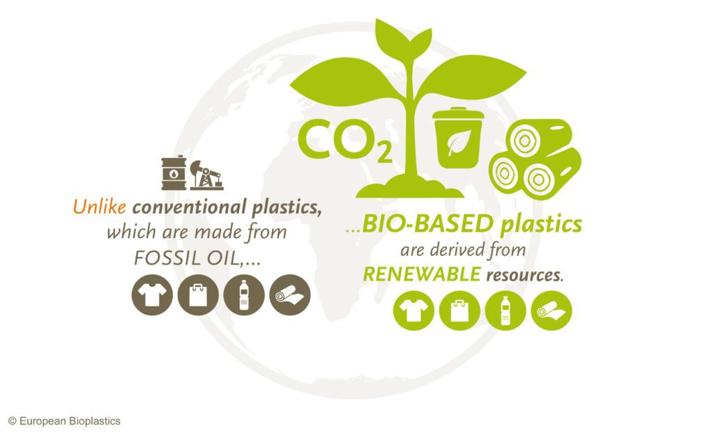 Bioplastics – European Bioplastics e V