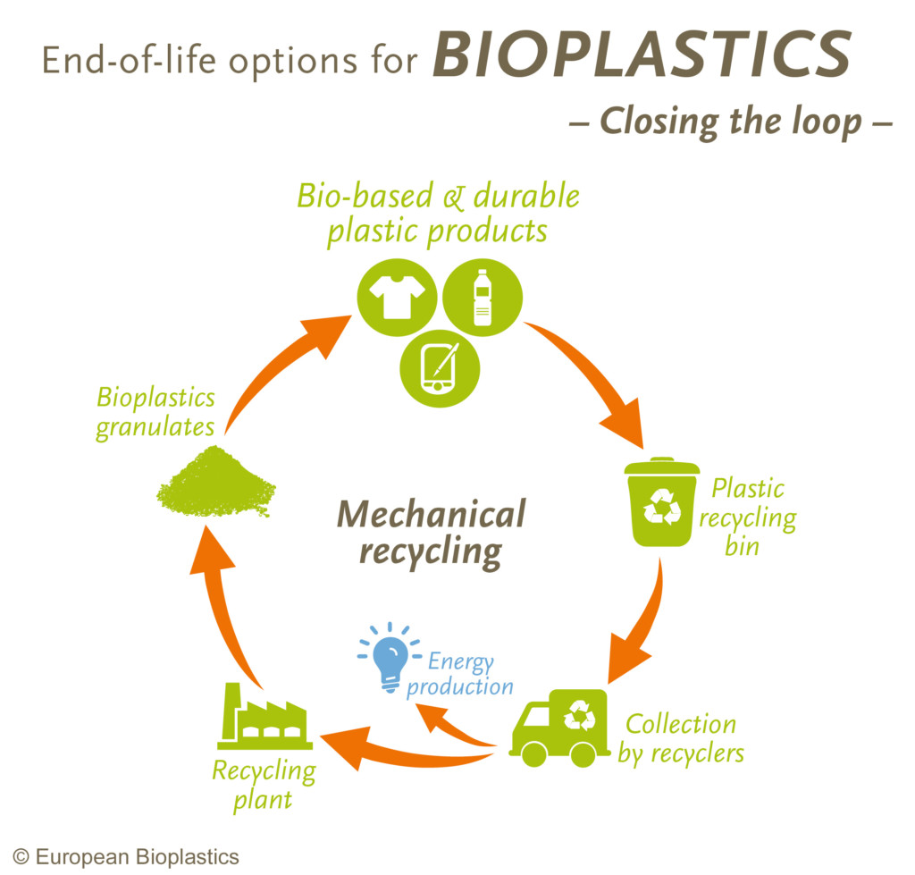 Recycling – European Bioplastics e V
