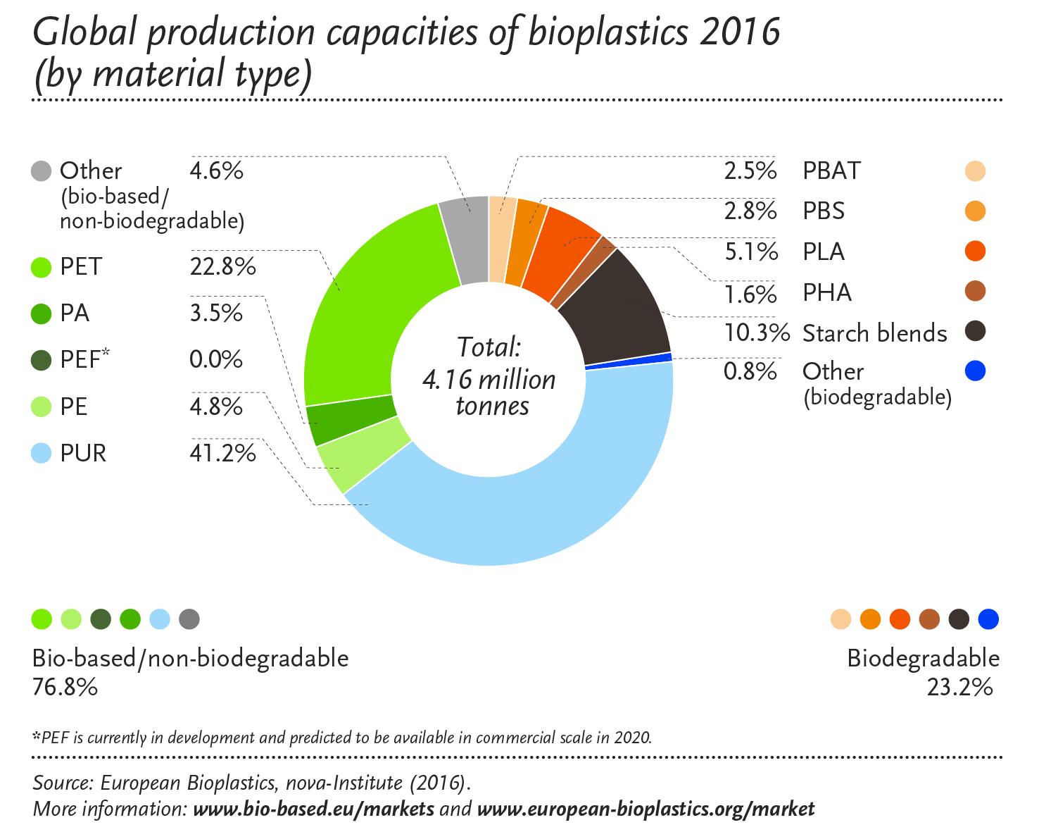 Materials – European Bioplastics e.V.
