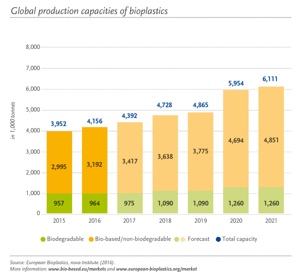 Global production capacities 2016-2021 (c) European Bioplastics