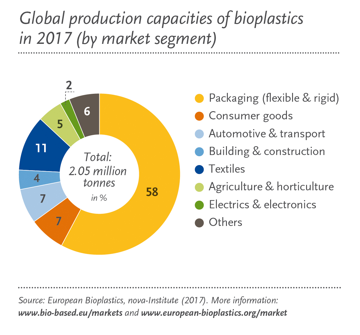 http://www.european-bioplastics.org/wp-content/uploads/2017/11/Global_Production_Capacities_2017_by_market_en.jpg