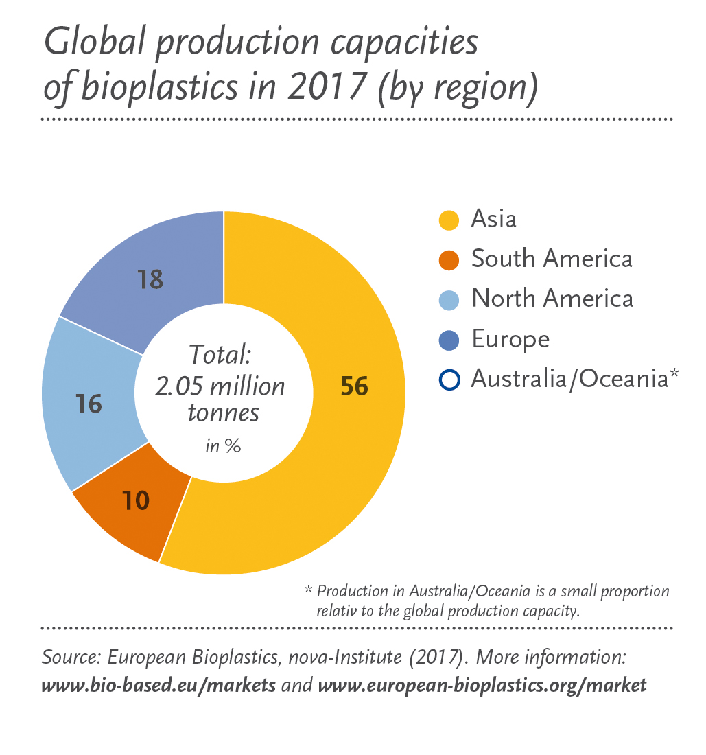 http://www.european-bioplastics.org/wp-content/uploads/2017/11/Global_Production_Capacity_2017_by_region_en.jpg