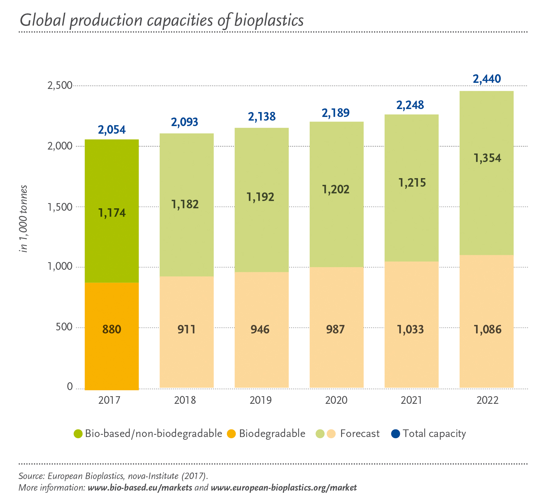 Global market for bioplastics to grow by 20 percent