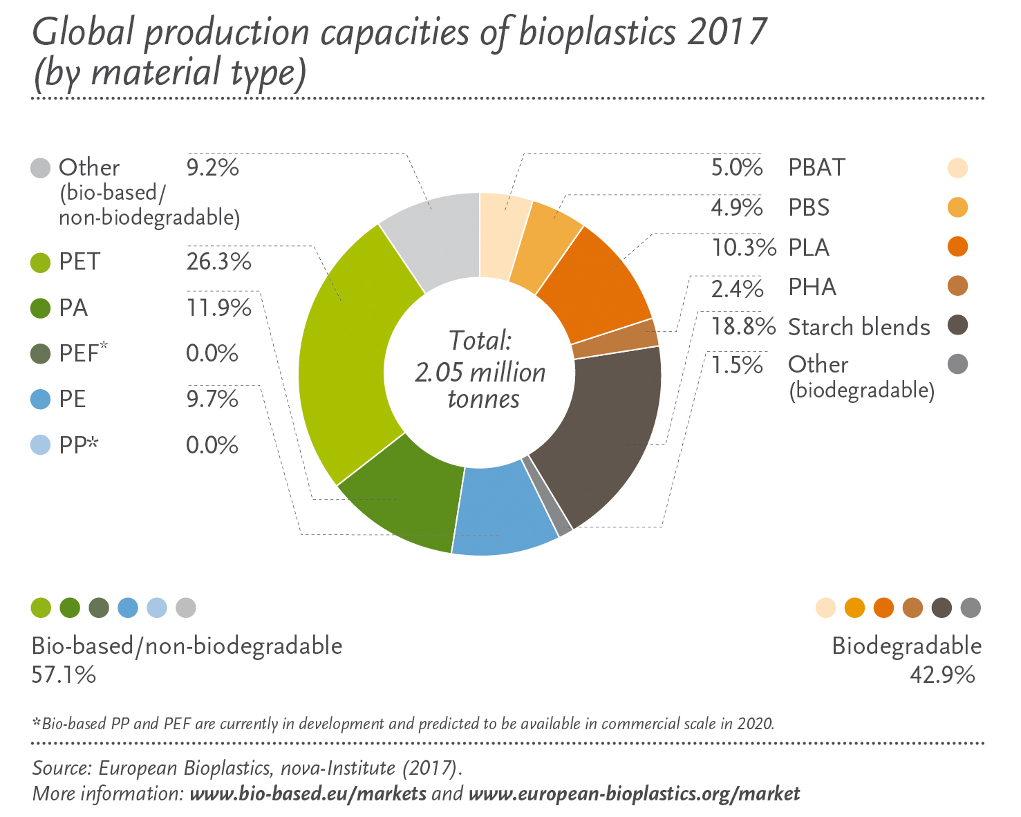 http://www.european-bioplastics.org/wp-content/uploads/2017/11/Global_production_capacity_2017_by_material_en.jpg