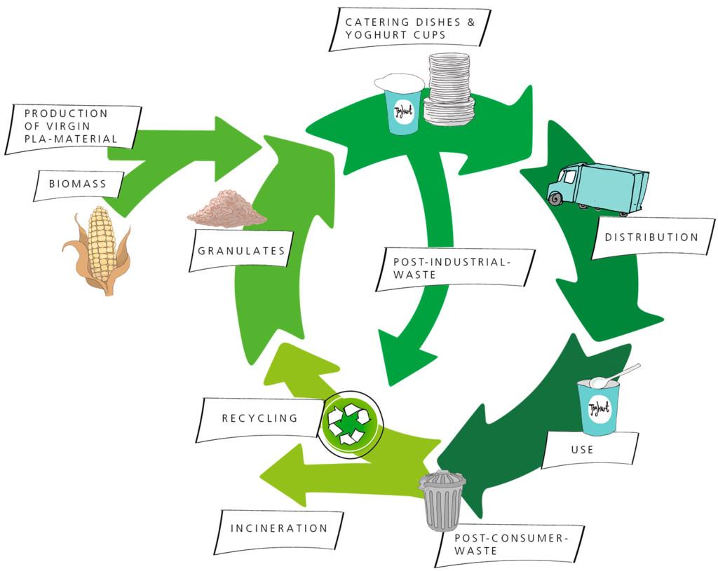 PLA in the waste stream – European Bioplastics e.V.