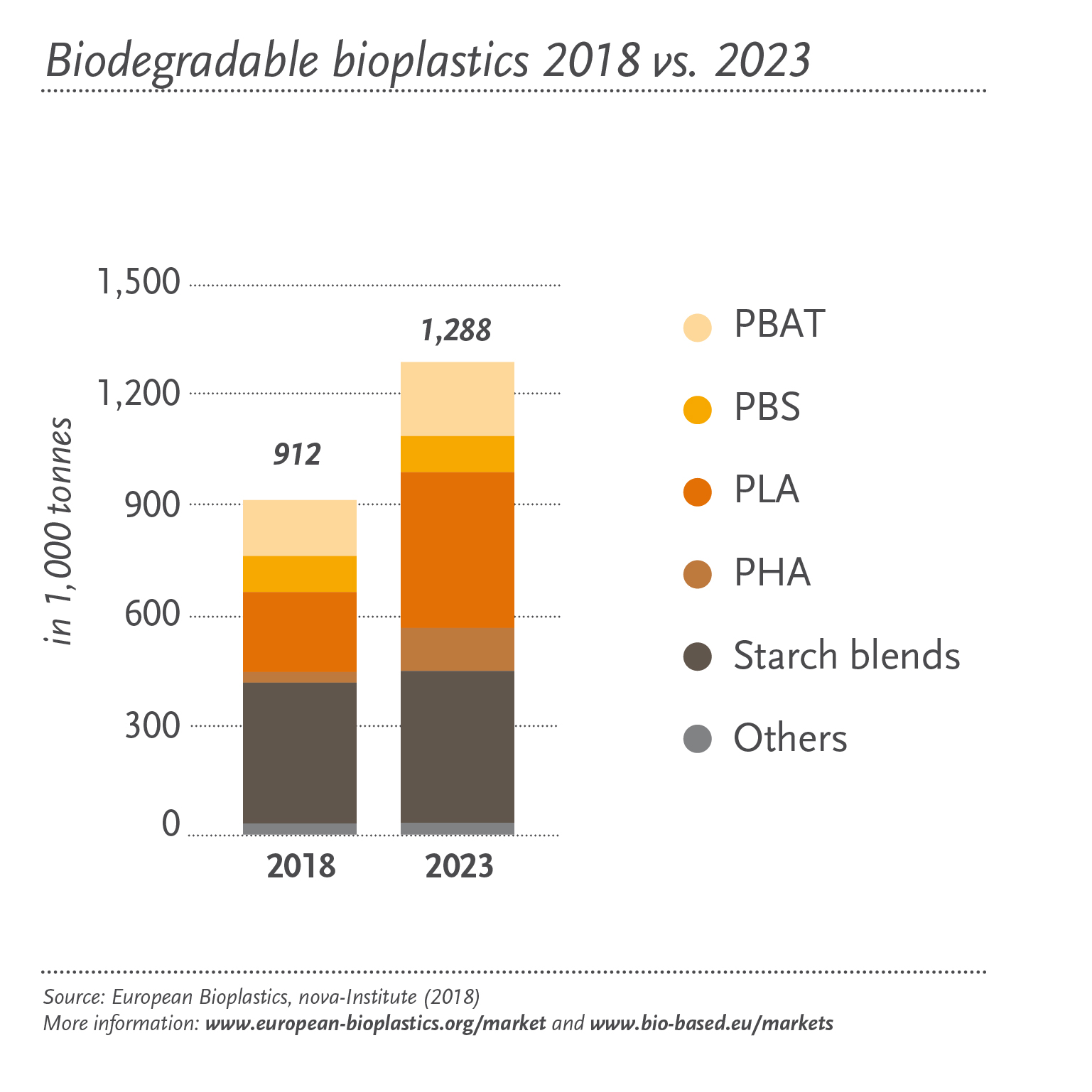 Biodegradable – European Bioplastics e V