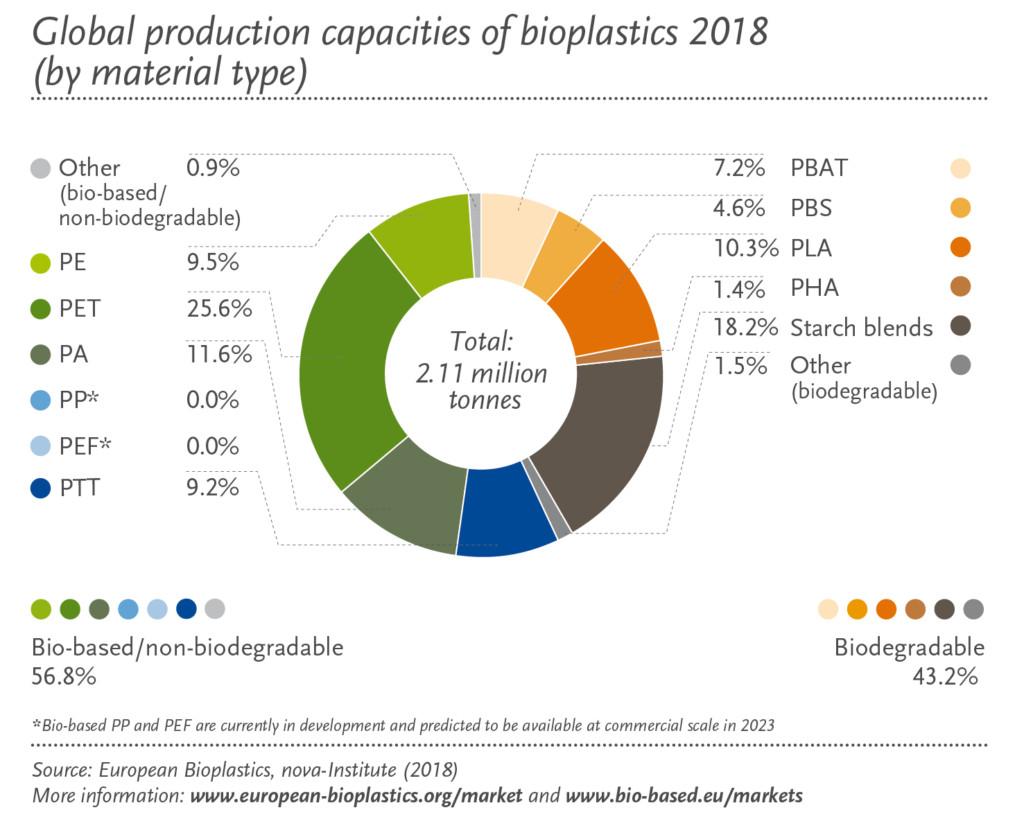 Market – European Bioplastics e V