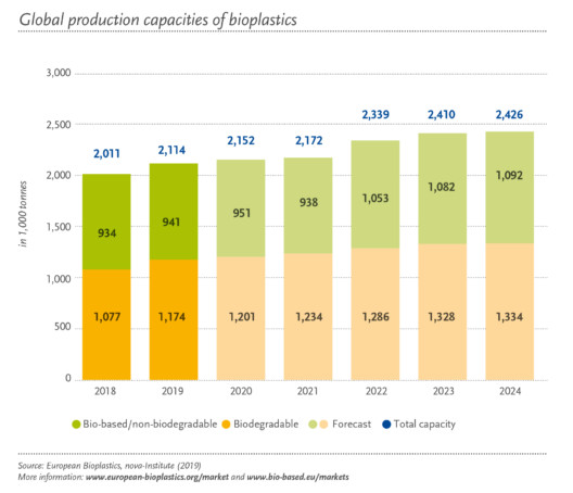 New Market Data 2019: Bioplastics industry continues dynamic grow over the next five years